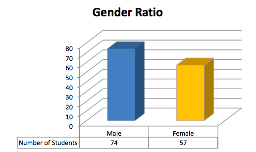 Gender Ratio