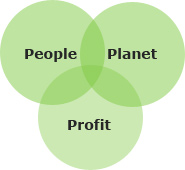 People Planet and Profit